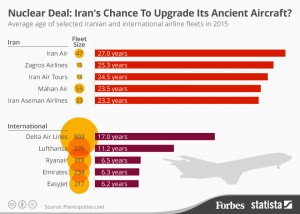 chartoftheday_3656_iran_s_chance_to_upgrade_its_ancient_aircraft_n